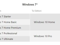 Scheme upgrade to Windows 10 separate editions of Windows 7 and 8.1